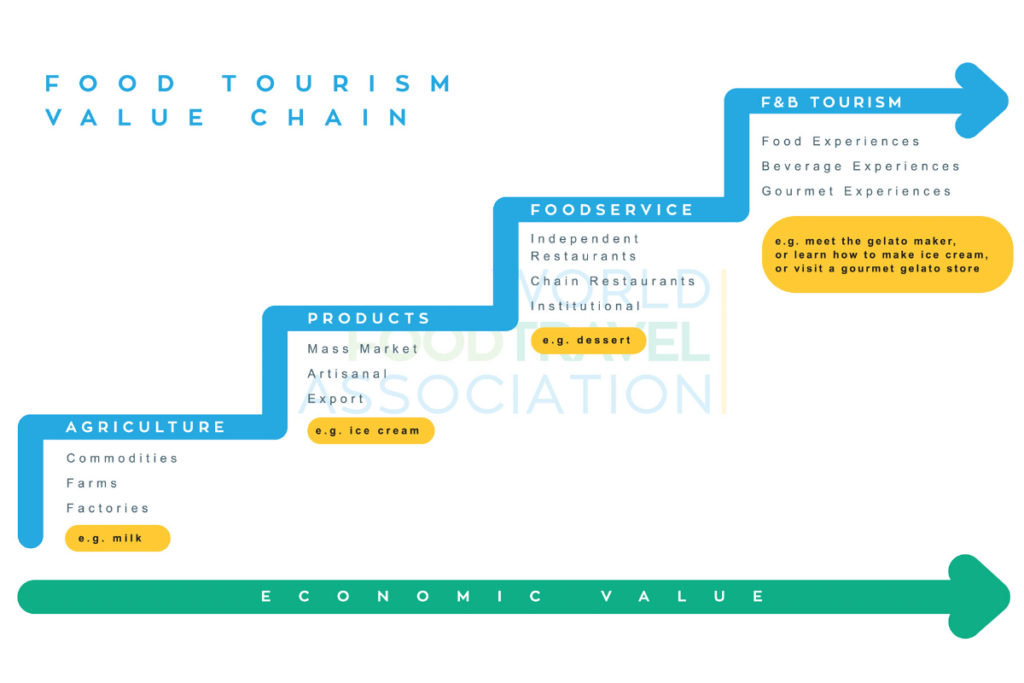 Food Tourism Value Chain (WFTA)