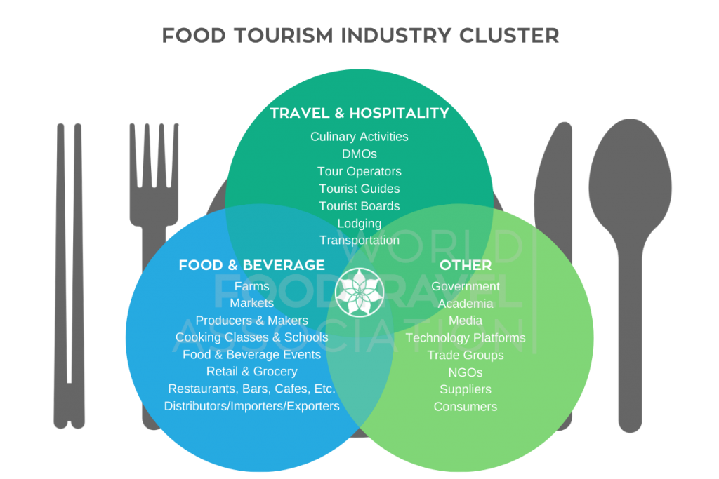 Food Tourism Industry Cluster